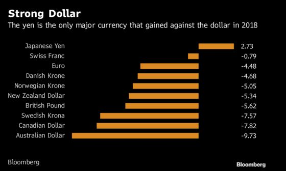 Dollar Vortex Puts Chill on Earnings That May Worsen in Spring
