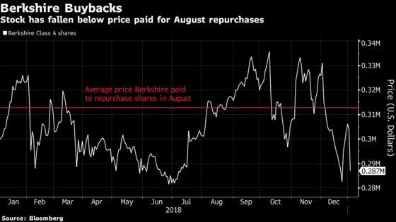 Buffett's Share Buybacks Fail to Prevent Berkshire From Sliding