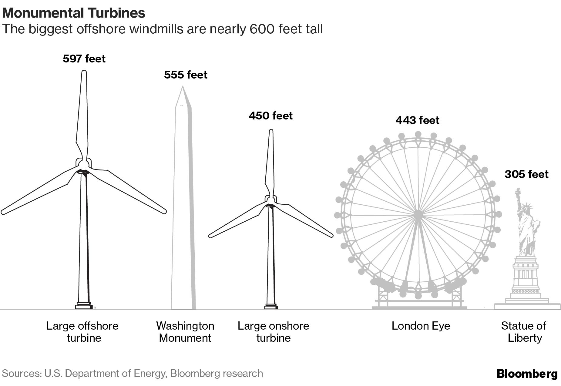 America Wants to Make Its Own Massive fshore Wind Turbines