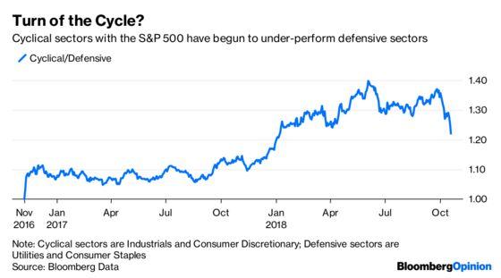 Despite a Strong Economy, Investors Are Defensive