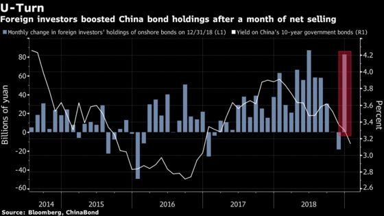 Foreign Buying of Chinese Bond Surges Second-Most on Record