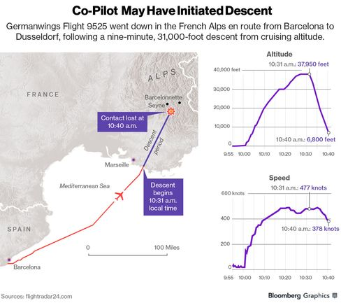 GRAPHIC: Co-Pilot May Have Initiated Descent