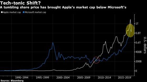 Hedge Funds Win With Microsoft's Rise After They Sold Apple