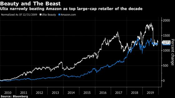Ulta Tops Amazon as Decade's Best Performing Large Retail Stock