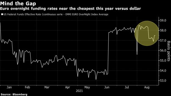 ECB Out-Doving Fed Boosts Euro's Allure as Carry Trade Funder