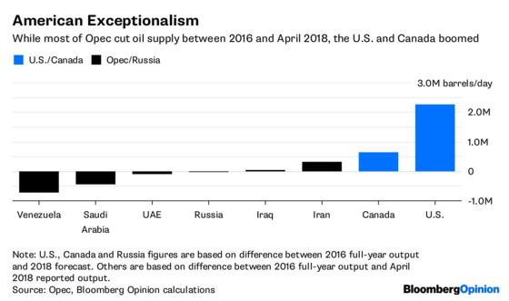 Opec and Russia Best Not Poke the Shale Oil Bear