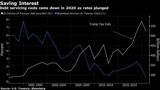 Yellen Opens Debate on Giant Spending, Saying the 'World Has Changed'