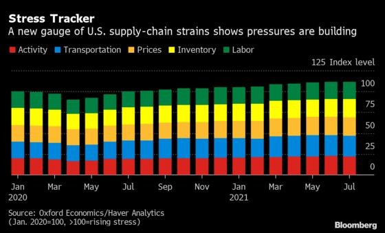 From Nairobi to Ningbo: See the Supply Shocks Spanning Globe