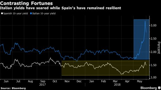 Rajoy or Not, Spain Bonds Not the Same Kettle of Fish as Italy