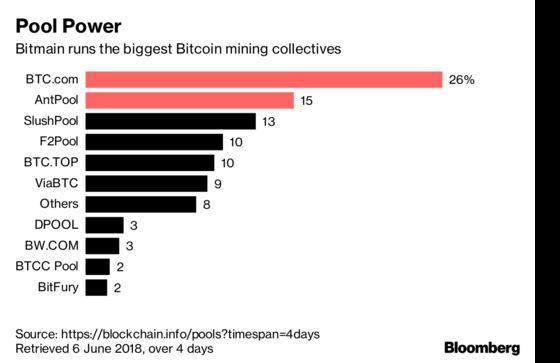 Crypto's 32-Year-Old Billionaire Mining King Mulls an IPO