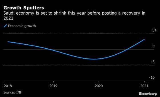 Saudi Arabia Plans Spending Cuts in 2021 as Economy Recovers