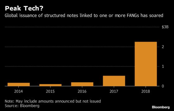 Wall Street's FANG Notes for Mom and Pop Buckle on Tech Pain