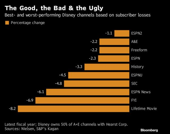 Disney Sees Bigger Losses in Small Channels