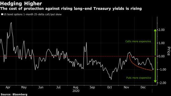 Bond Traders Lean Toward Higher U.S. Yields Amid Georgia Runoff