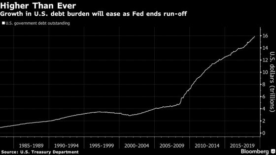 Wall Street Is Expectinga Drop in Treasury Issuance. It Won't Last Long