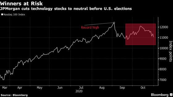 JPMorgan Readies for Post-Election Market Shift by Cutting Tech