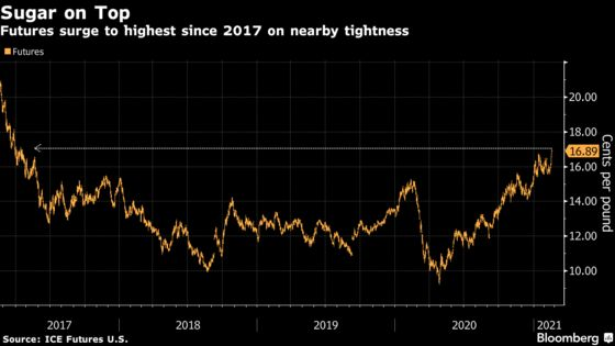 Sugar Prices Are at a Four-Year High