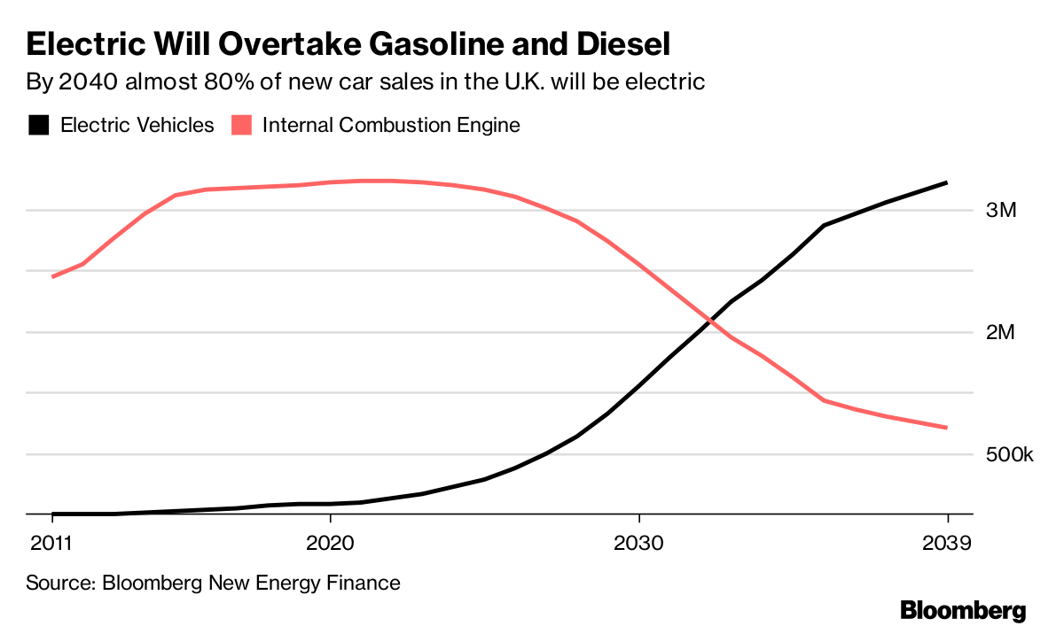 Fast Dirty Natural Gas Plants Get Boost From Electric Cars Gasoline Powered Engine Diagram You Could Think About Building Open Cycle Power To Increase The Flexibility In System