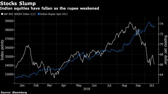 Popularity of Indian Stocks This Decade Adds to Outflow Risk