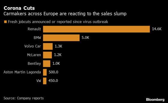 Bentley to Cut 1,000 U.K. Jobs in Recovery Plan After Virus