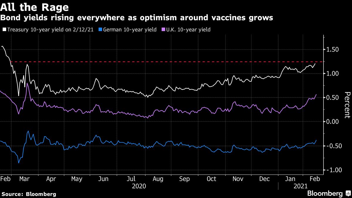 Bond yields rising everywhere as optimism around vaccines grows