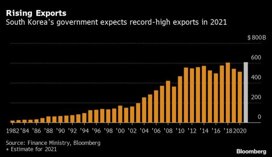 South Korean Export Strength Points to Robust Global Demand
