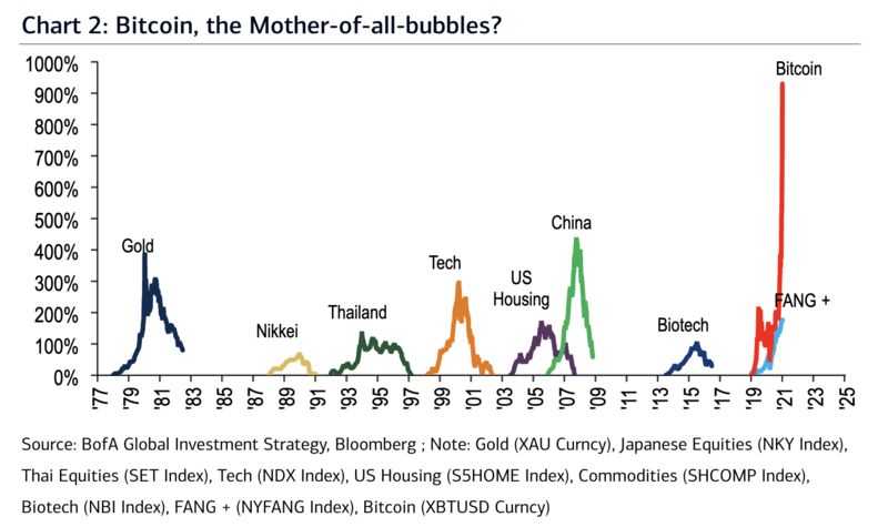 relates to Bitcoin's Slide Dents Price Momentum That Dwarfed Everything