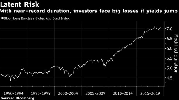 With near-record duration, investors face big losses if yields jump