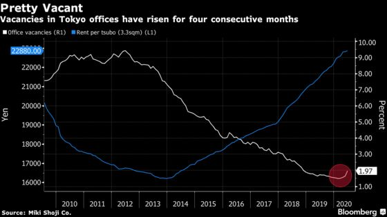 Empty Offices Growing in Tokyo as Virus Gives Tenants Pause