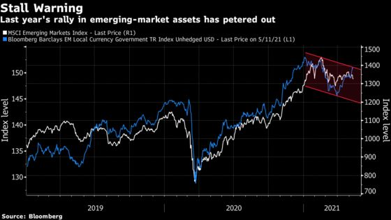 Money Managers Say It's Time to Get Picky in Emerging Markets