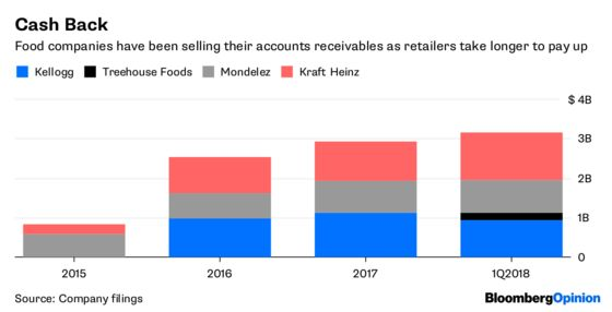 Food Companies StuffCash Flow With Artificial Fillers