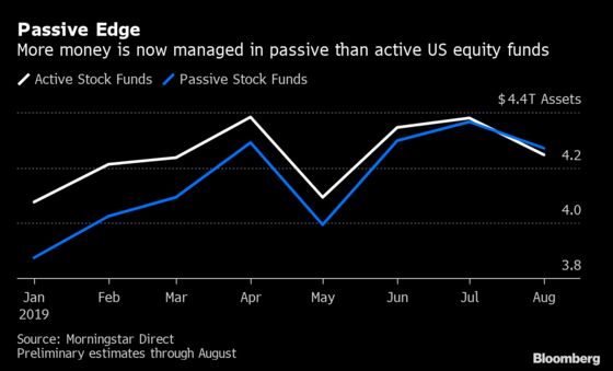 End of Era: Passive Equity Funds Surpass Active in Epic Shift