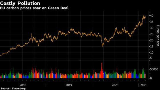 Fault Lines Emerge on World's Biggest Carbon Market Overhaul