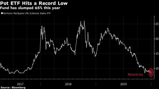 Pot Stocks End 2019 on a Dismal Note as ETF Falls to Record Low