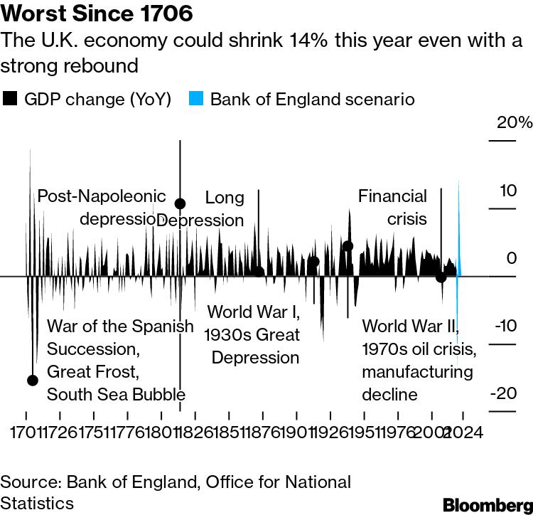 Worst Since 1706