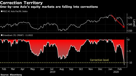 Asia's Stock Markets Are Entering CorrectionsOne by One