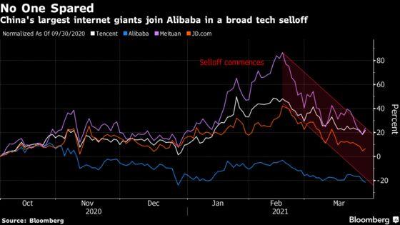 Down $732 Billion, Chinese Tech Stocks Are Still Far From Cheap