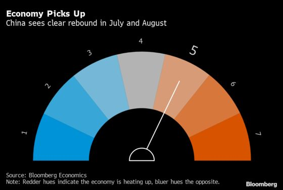 China's Economic Rebound Picks Up Speed on Car and Home Sales