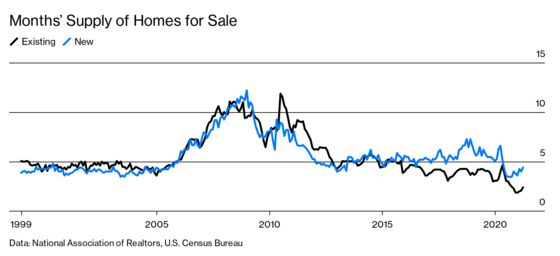 Yes, Real Estate Prices Are Soaring, and No, It's Not a Bubble