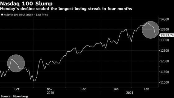 Nasdaq 100 Posts Longest Losing Streak in Four Months