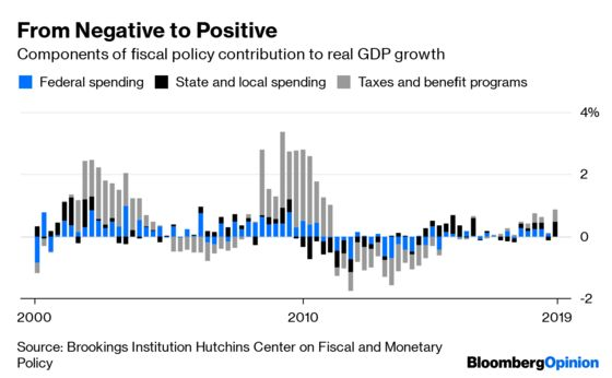 The Secret to the Trump Economy? More Government Spending