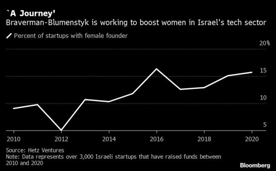 Microsoft Broadens Help for Women Workers in Pandemic-Hit Israel