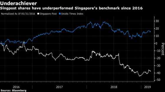 Singapore Post May Shut U.S. E-Commerce Unit, Analysts Say