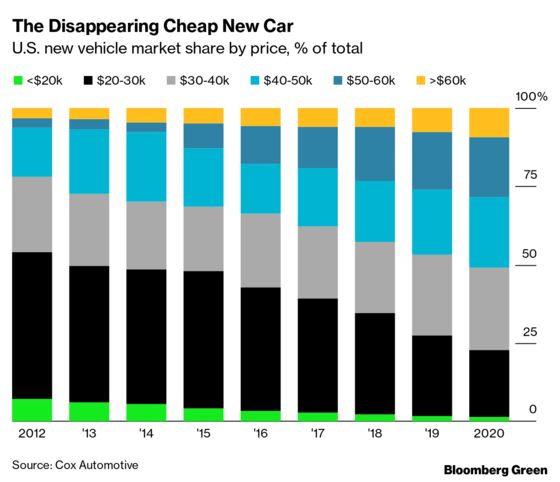EVs Are More Expensive Than Traditional Cars—But Not by Much