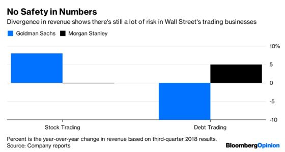 Goldman Sachs and Morgan Stanley Have DejaVu