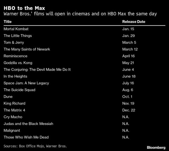 Warner Bros.' 2021 Films to Hit Both HBO Max and Theaters