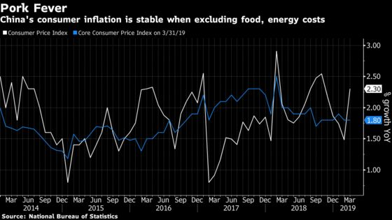 China Consumer Inflation Surge Seen as Unlikely to Shift PBOC