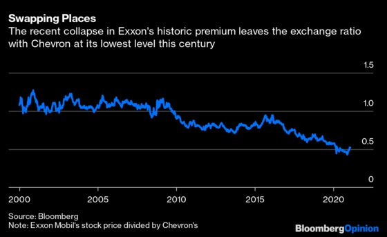 What to Call a Merged Exxon-Chevron? Probably Not Exron.