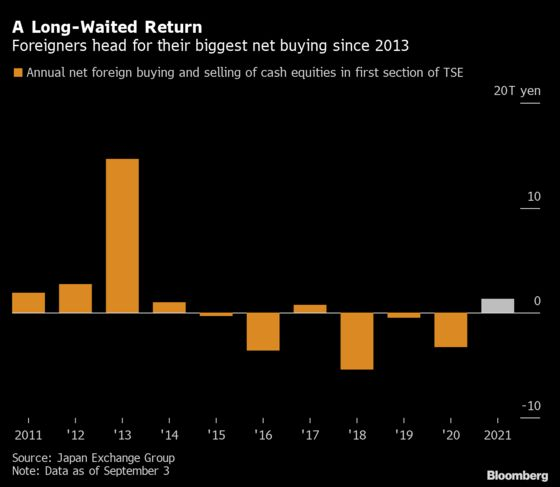 Foreign Traders Buying Most Since Abenomics in a Suga-Free Japan