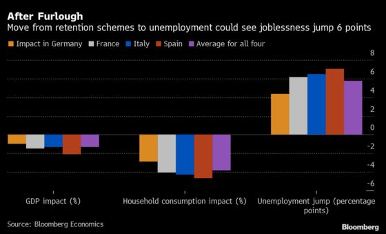 What Happens When the Euro Area's Furloughed Workers Become Jobless